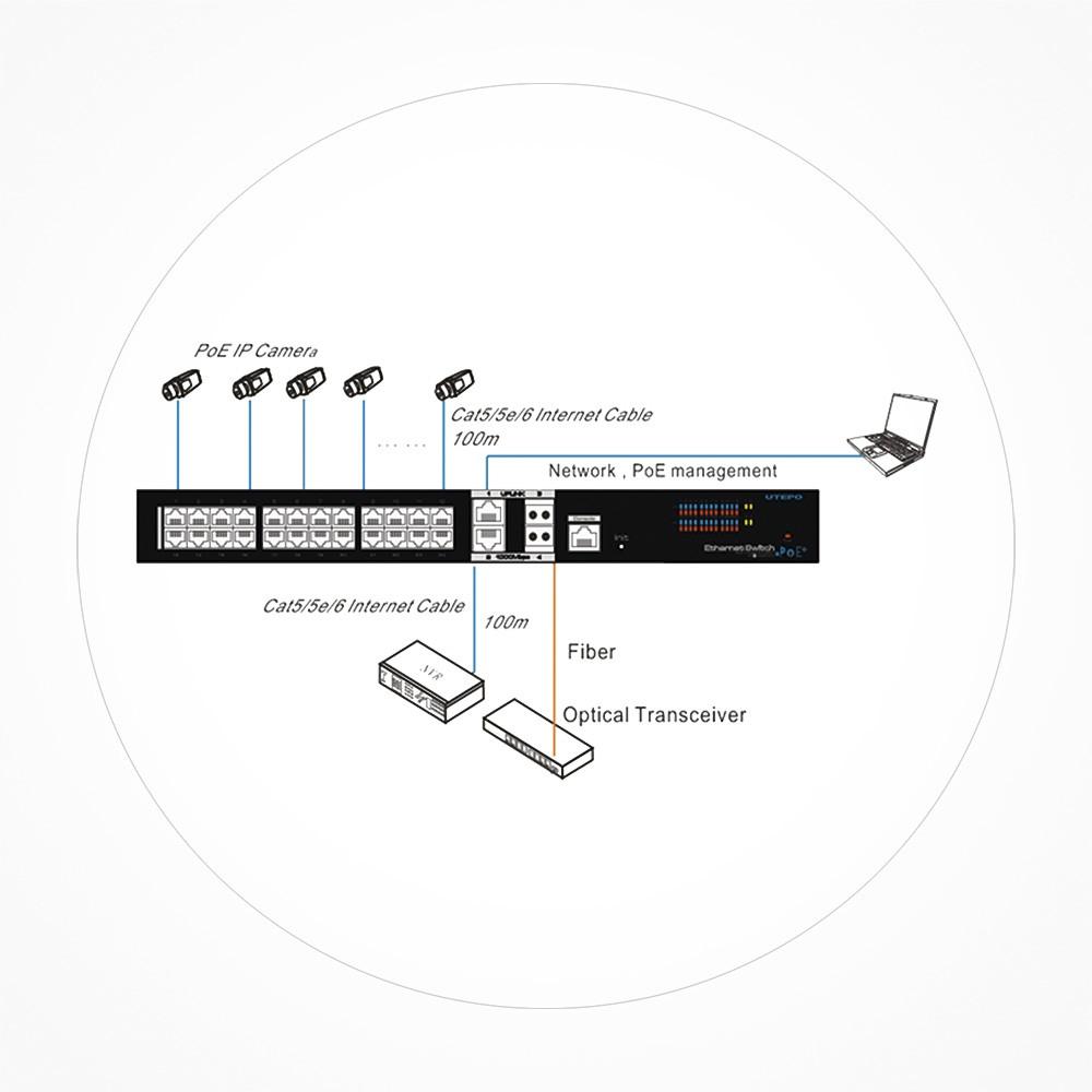 Switch PoE+ 24 puertos GB + 4 Uplink SFP GB Manejable Layer 2 UTP7524GEPOEA1