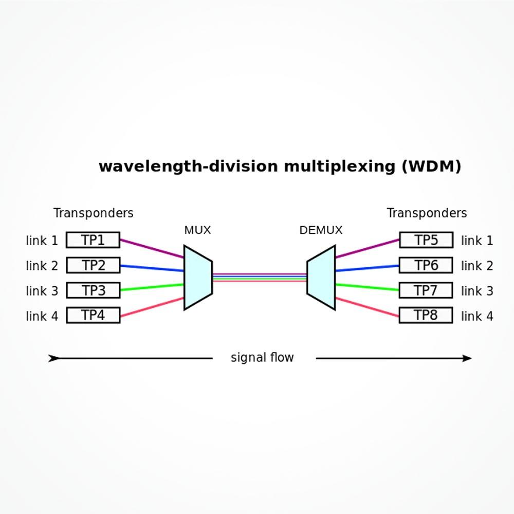 Tecnologia WDM: CWDW-DWDM