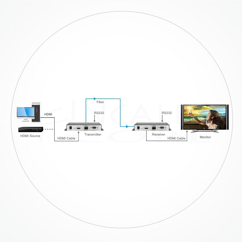 Conversor LC Duplex HDMI 4K 10GB IX10G-EDID