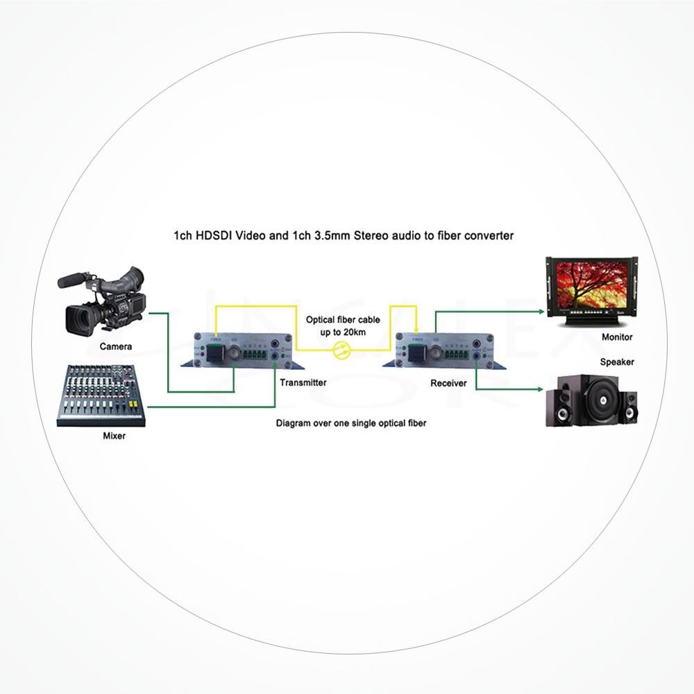 Conversor LC SDI-HD IXSDI-1V2A1D