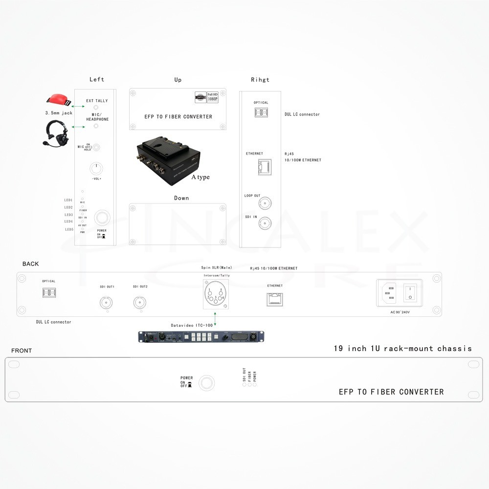 Conversor LC EFP SDI 3G HD 10/100M IXEFP-SDIA22